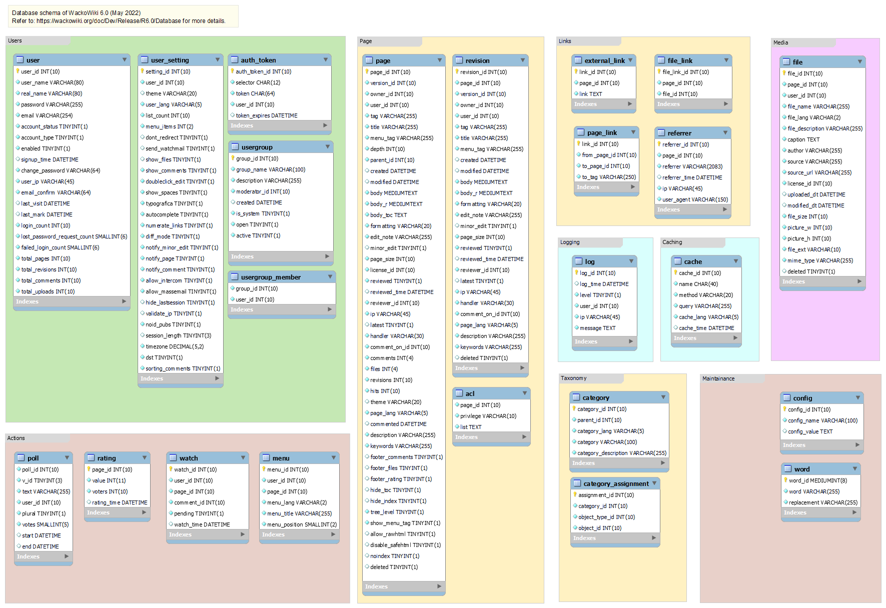 table structure of WackoWiki R6.0 database