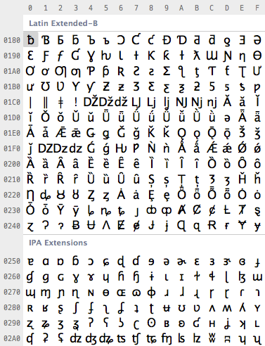 A tiny part of the Unicode table