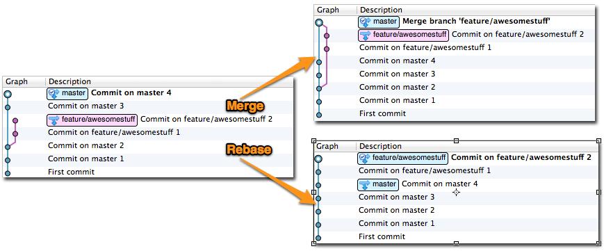 merge and rebase model